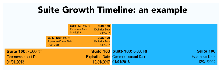 clf-basic-lease-info--premises-example-suite-growth-timeline