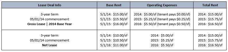 gross-vs-net-leases-01